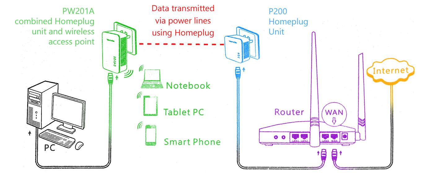 Tenda Homeplug Starter Kit Extend Your Wireless Network Disc P200 Wiring Diagram